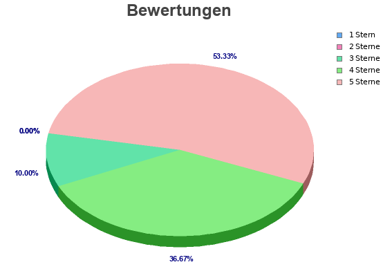 bewertungen pie chart cropped