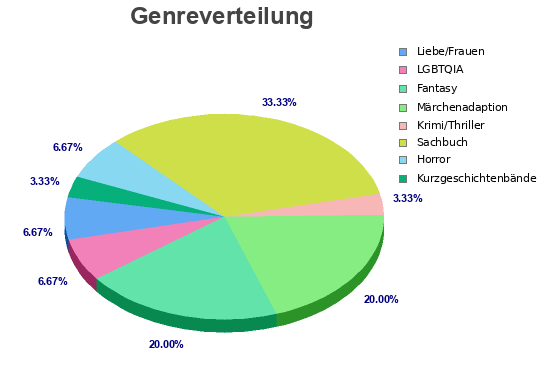 Genreverteilung cropped